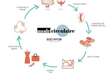 Explication visuelle de la mode circulaire
